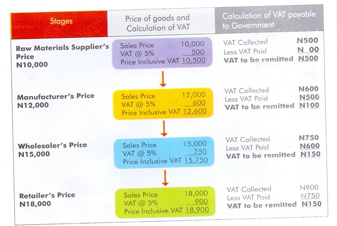 Taxation Calculating